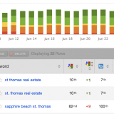 SEO rankings for St. Thomas Real Estate.